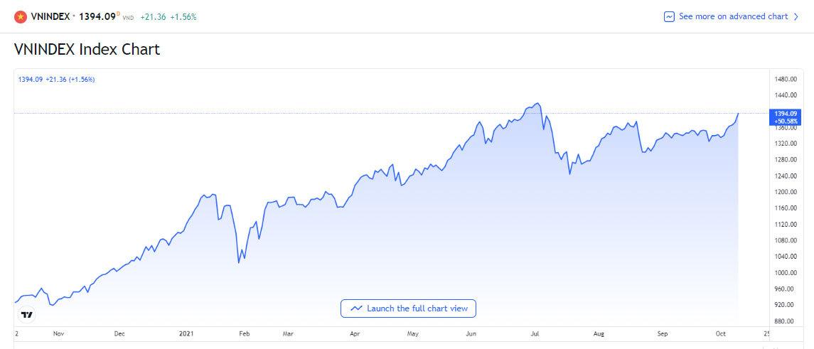 Chứng khoán tiến lên kỷ lục: VN-Index sát 1.400 điểm, VN30 vượt 1.500 điểm - ảnh 1