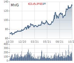 """Thế giới Di động (MWG): Cổ phiếu vẫn tăng bất chấp những """"lùm xùm"""", Thành viên HĐQT vừa mua thêm nhằm tăng sở hữu"""