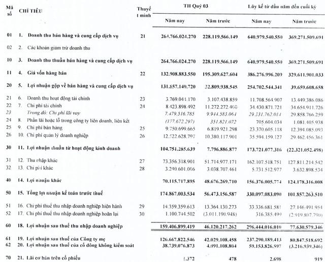 Cao su Tân Biên (RTB): Lợi nhuận quý 3 tăng gấp 2,5 lần cùng kỳ lên mức 159 tỷ đồng, vượt 180% chỉ tiêu lợi nhuận năm 2021