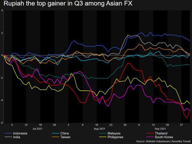 USD ngày 19/10 rơi xuống thấp nhất 3 tuần, Bitcoin lên sát mức cao kỷ lục