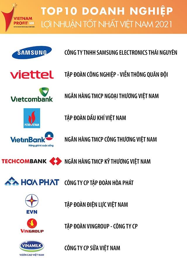 Doanh nghiệp Việt đạt mức lợi nhuận tốt nhất 2021 gọi tên Viettel