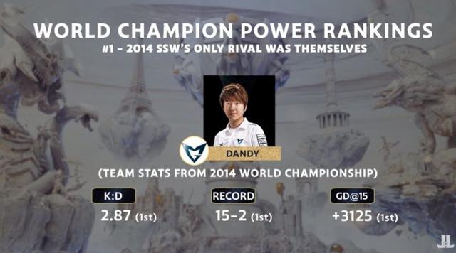 Đội hình Samsung White 2014 mạnh hơn SKT T1 2015? - ảnh 1