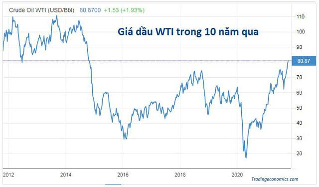 Đà tăng của giá dầu chưa dừng lại, dầu WTI vượt 80 USD - ảnh 1
