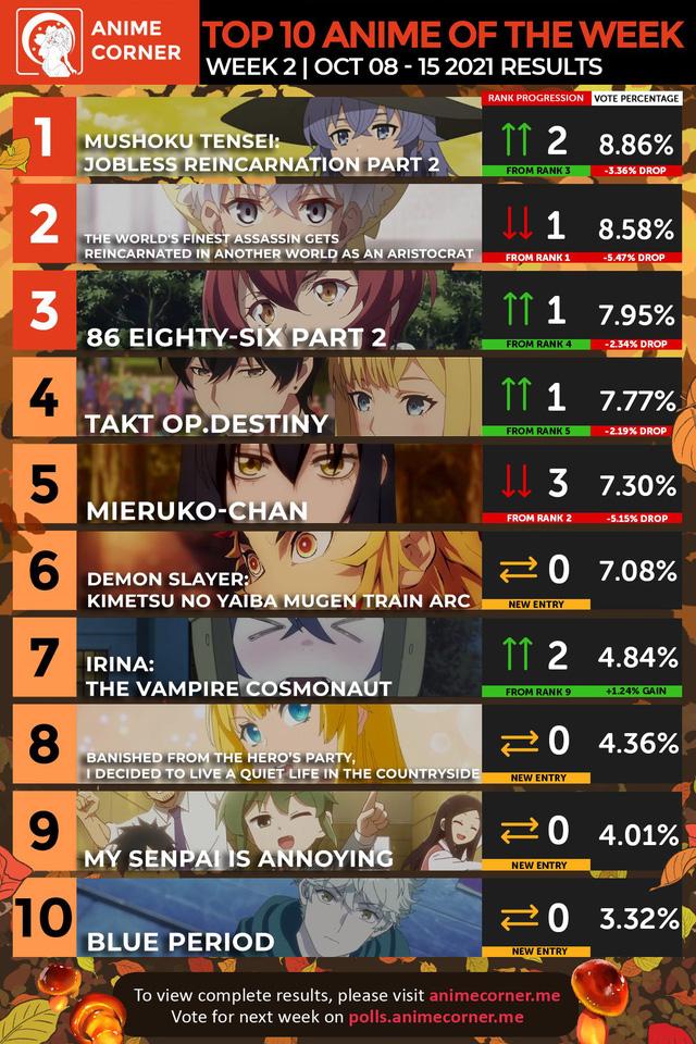 """Bảng xếp hạng anime mùa thu 2021 tuần 2: Thất Nghiệp Chuyển Sinh vươn lên top 1, bị fan """"ném đá"""" Mieruko-chan tụt dốc không phanh"""