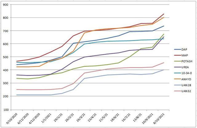 Giá phân bón thế giới cao kỷ lục hơn một thập kỷ do khủng hoảng năng lượng