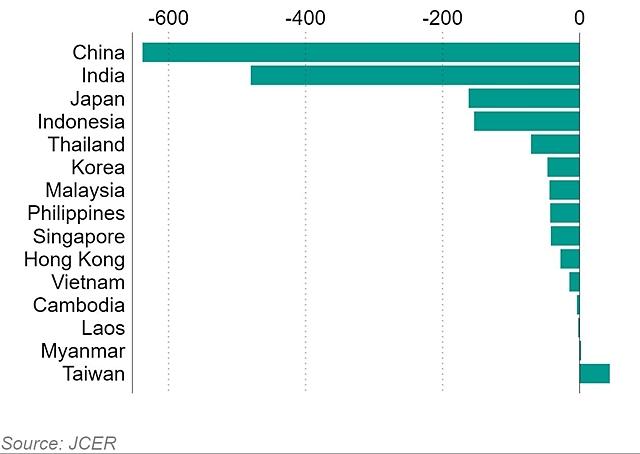 Kinh tế châu Á mất gần 1.700 tỷ USD vì Covid-19