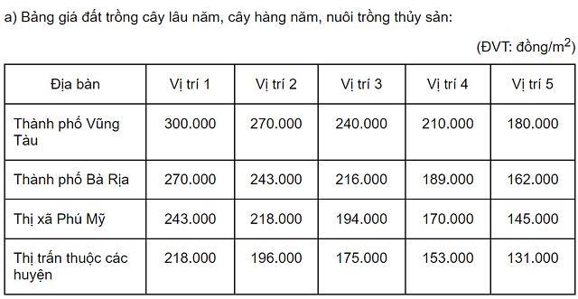 Bảng giá đất ở Bà Rịa-Vũng Tàu dự kiến tăng mạnh từ năm 2022