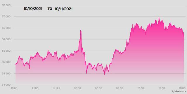 USD lên mức cao nhất 3 năm so với yen Nhật, Bitcoin vượt 57.000 USD - ảnh 1