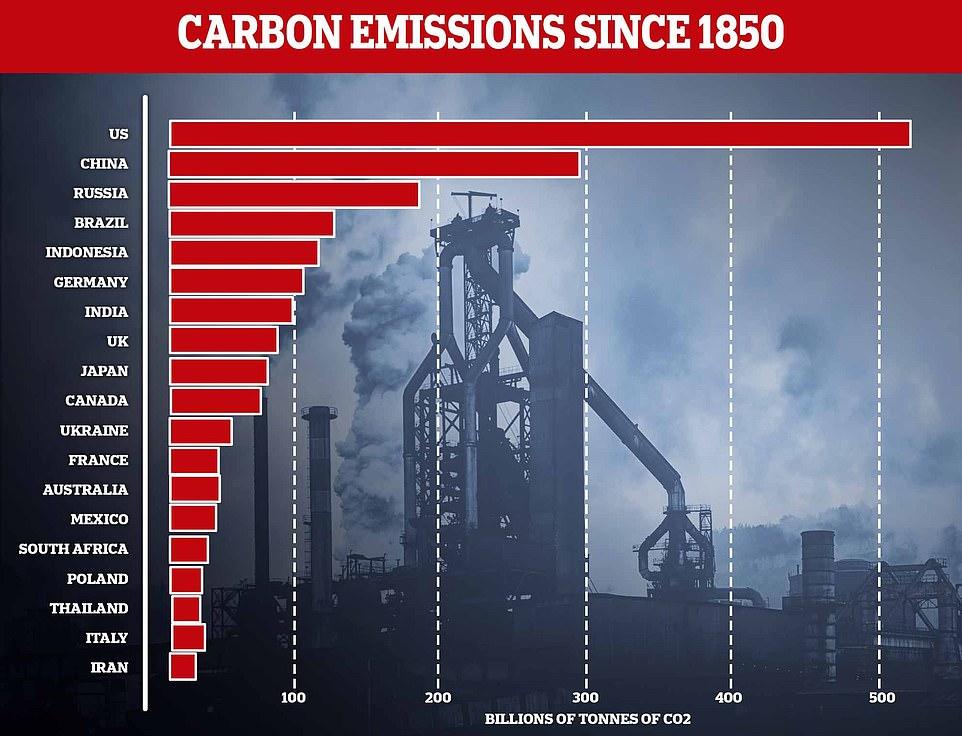 Giật mình số liệu về gây ô nhiễm của Trung Quốc