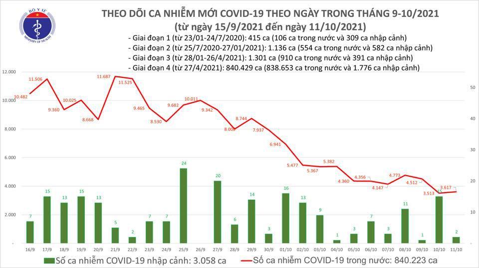 Bản tin COVID-19 ngày 11/10: 3.619 ca nhiễm mới, hơn 93% người khỏi bệnh trong đợt dịch thứ 4 - ảnh 1