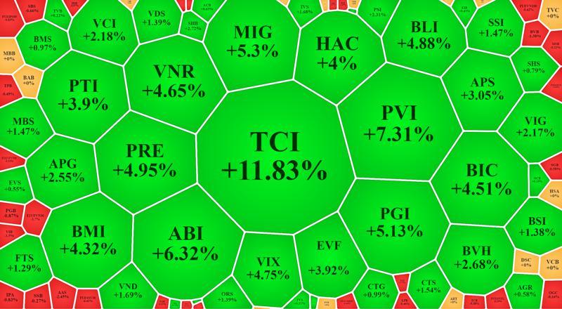 """Cổ phiếu bảo hiểm, chứng khoán nổi sóng, VN-Index nỗ lực """"tái chiếm"""" mốc 1400"""